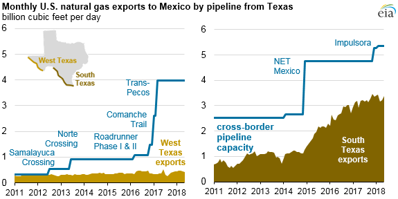 monthly US natural gas exports to mexico by pipeline from Texas