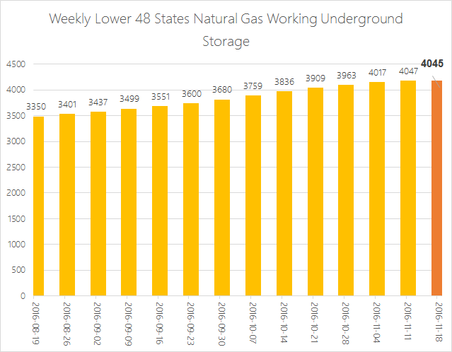 EIA Weekly Natural Gas Storage Report 11-23-16