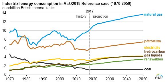 Industrial energy consumption