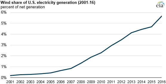 Wind share of US electricity generation 2001-2016