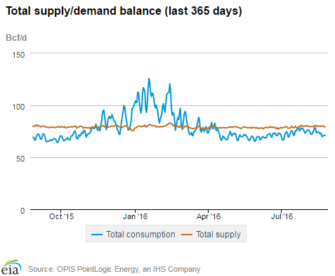 Total Supply-Demand Balance (last 365 days) 8-25-16 EIA.com