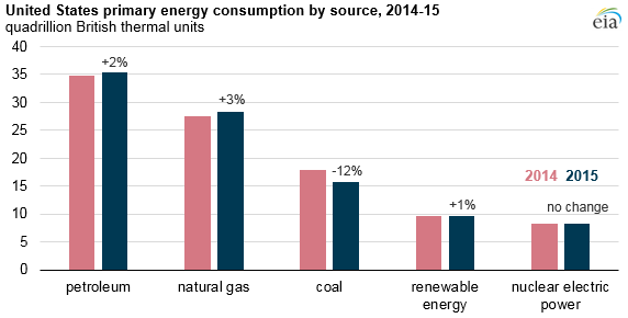 Changing U.S. energy mix reflects growing use of natural gas, petroleum, and renewables