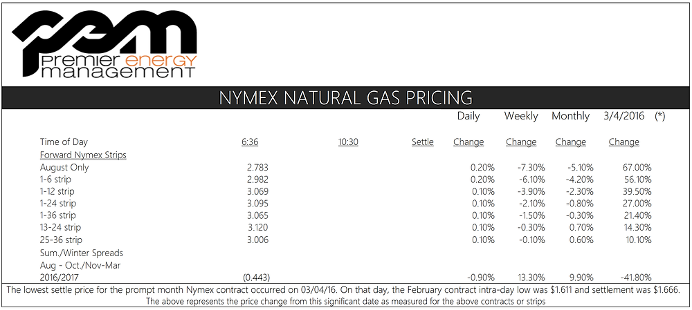 NYMEX Natural Gas Prices 7-7-16