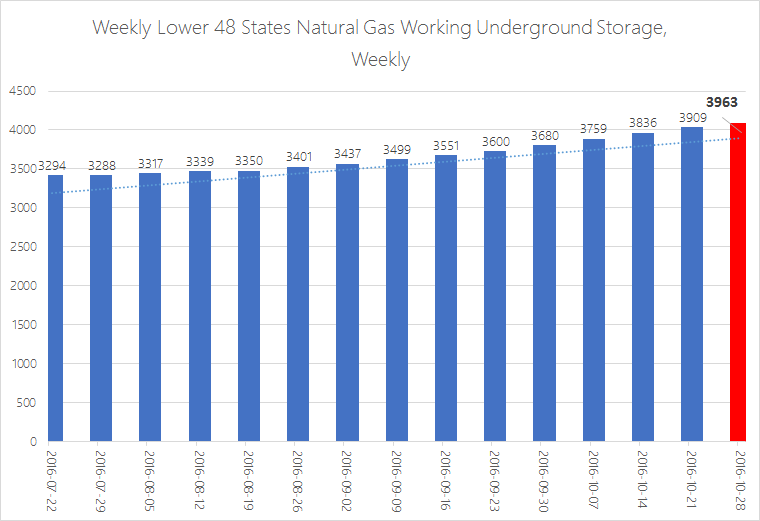 EIA Weekly Natural Gas Storage Report 10-20-16