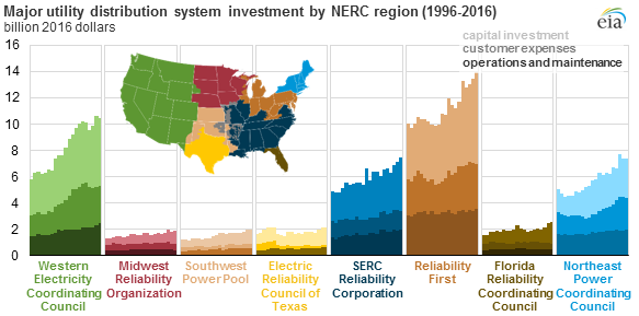 Major Utility electrical distribution system investment by NERC region