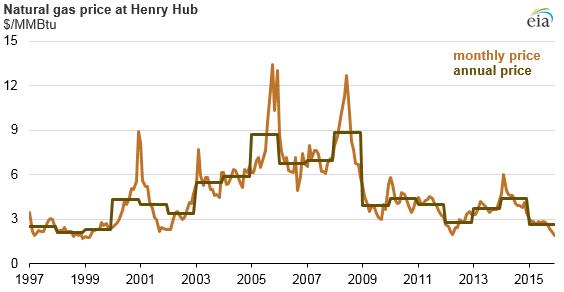 Natural Gas Price at Henry Hub