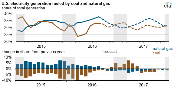US Electric generation fueled by coal and Natural Gas