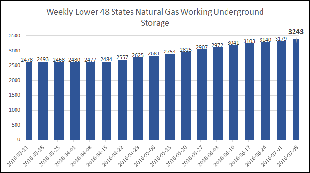 EIA Weekly Natural Gas Storage 7-14-16