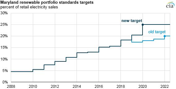 Maryland Renewable Porfolio Standard Targets