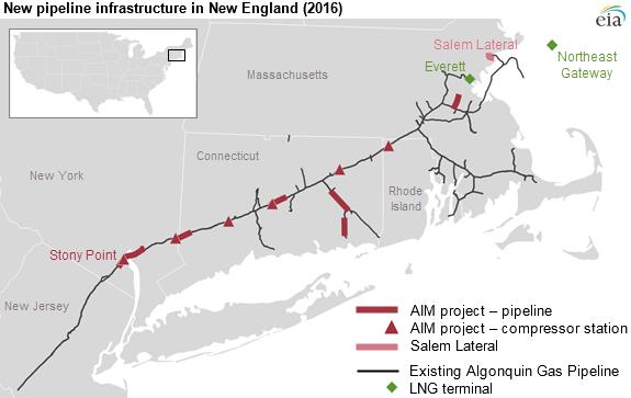 New pipeline infrastructure in 2016