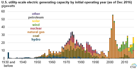 US utility-scale electric generating capacity