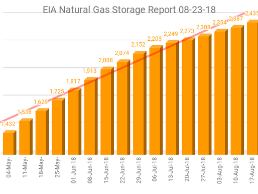 EIA Natural Gas Storage Report 08-23-18