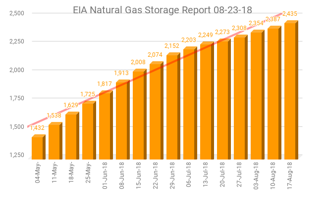 EIA Weekly Natural Gas Storage Report 08-23-18