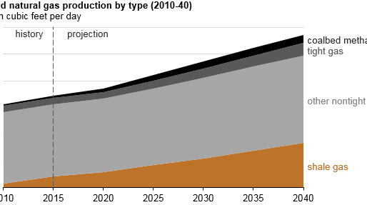 Shale gas production drives world natural gas production growth
