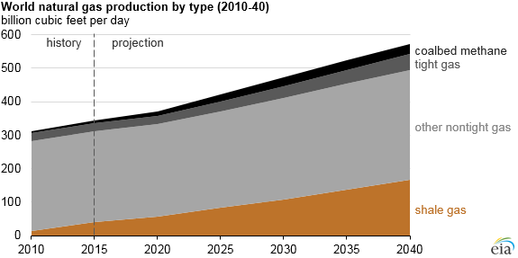 World Natural Gas Production By Type