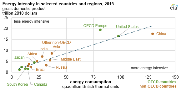 Energy intensity in selected coountries and regions 2015