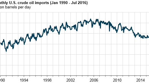 U.S. crude oil imports increase during first half of 2016, the first increase since 2010