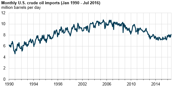 Monthly US Crude Oil Imports Jan 1990