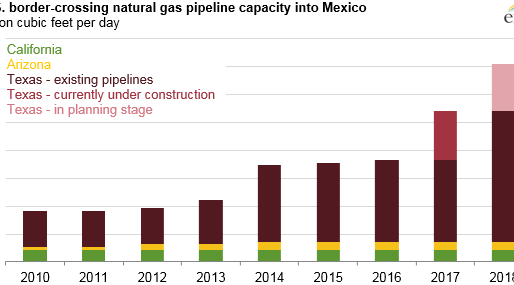 New U.S. border-crossing pipelines bring shale gas to more regions in Mexico