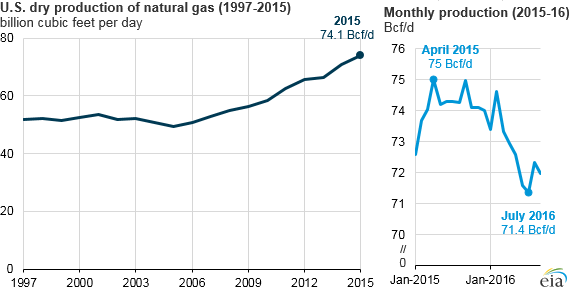 US Dry Production of Natural Gas