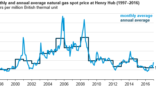 Natural gas prices in 2016 were the lowest in nearly 20 years