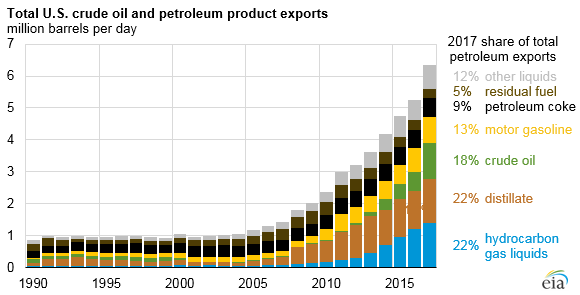 Total US crude oil and petroleum exports