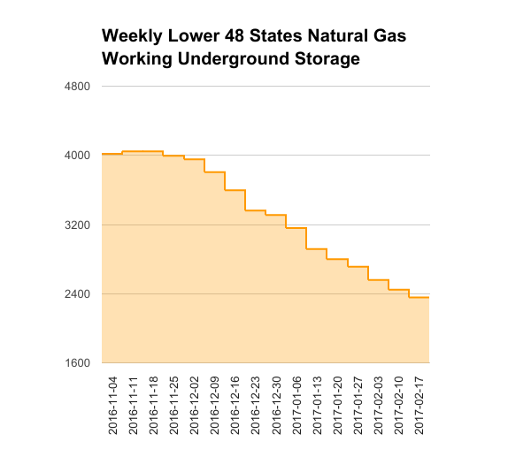 EIA Weekly Natural Gas Storage Report 12-15-16