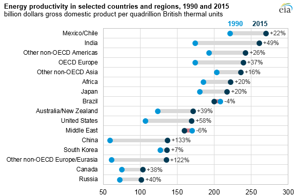 Energy productivity in selected countries and regions, 1990