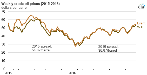 Weekly Crude Oil Prices 2015-2016