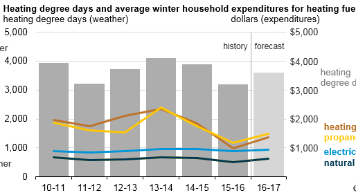 Winter heating bills likely to increase, but still remain below recent winters