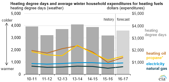 Heating degree days and avg winter household expenditures for heating bills