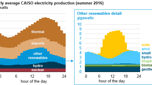 Natural gas generation and electricity imports used to follow load in California