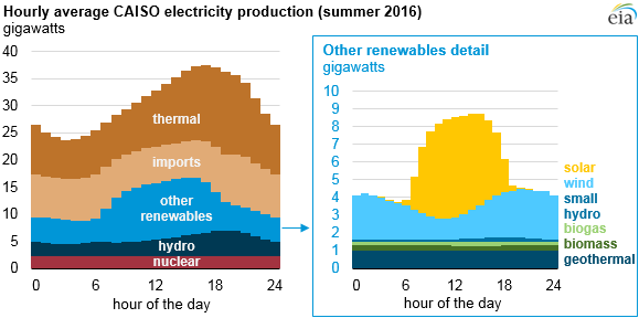 Hourly CAISO Electricity production 2016