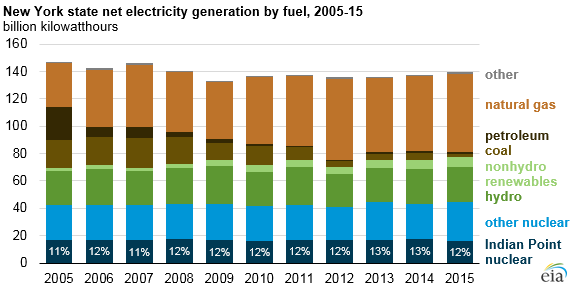 NY State net electricity generation