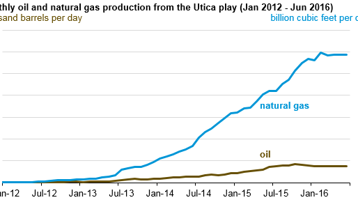 Hydrocarbon production in the Utica play increasingly targets natural gas-rich areas