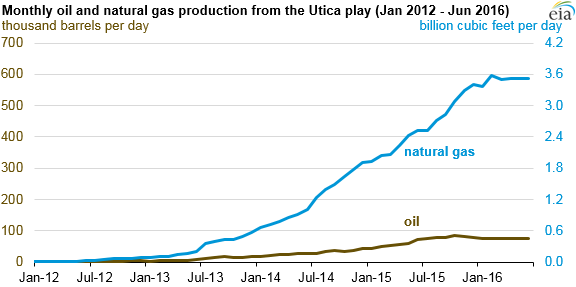 Monthly Oil and Natural Gas Production from the Utica play Jan 2012-Jun 2016