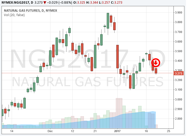 CME Natural Gas Futures 1-19-17