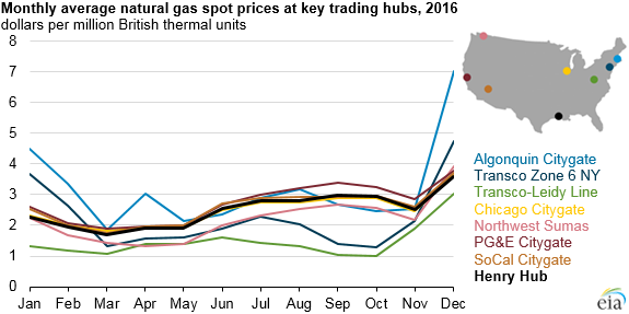 Monthly Avg Natural Gas Prices at Key Trading Hubs