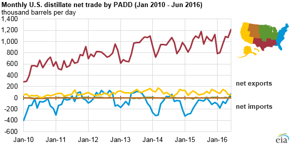 Monthly US Distillate net trade by PADD Jan 2010