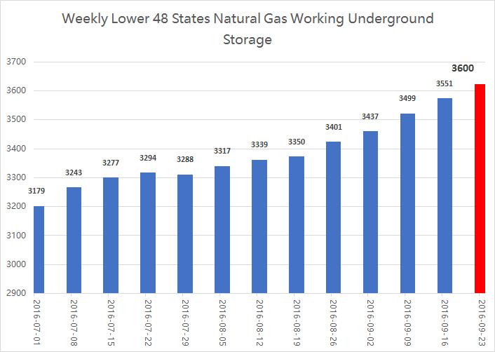EIA Weekly Natural Gas Storage Report 9-15-16