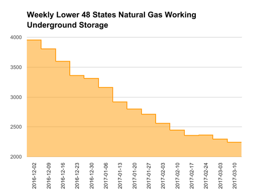 EIA Natural Gas Storage Report 03-16-17