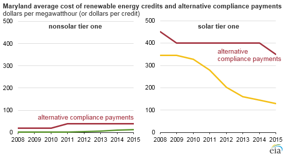 MD Avg Cost of Renewables