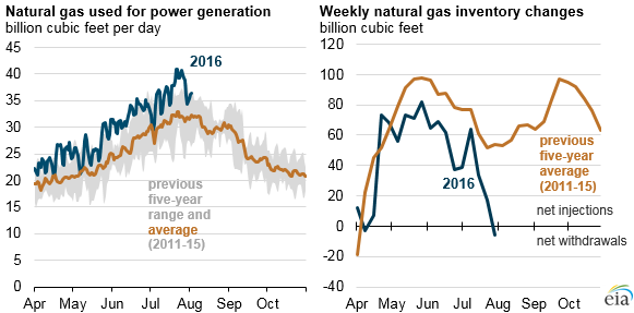 High natural gas-fired generation leads to rare summer net national weekly storage draw - EIA