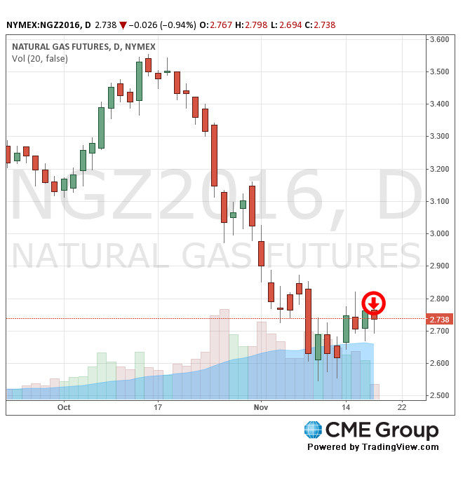 CME Natural Gas Futures 11-17-16 (CMEGroup.com)