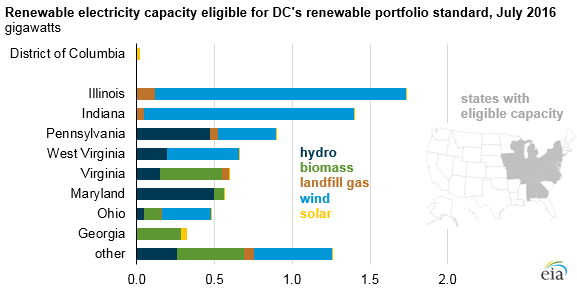 Renewable Electricity capacity eligible for DC's renewable portfolio standard, july 2016