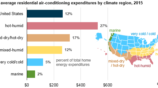 Air conditioning accounts for about 12% of U.S. home energy expenditures