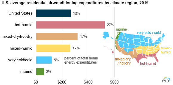 US Avg air conditioning expeditiures