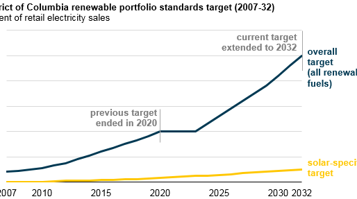 District of Columbia raises renewable portfolio standard target to 50% by 2032