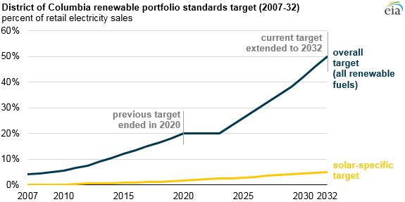 DC renewable portfolio stardards target 2007-32 EIA.com
