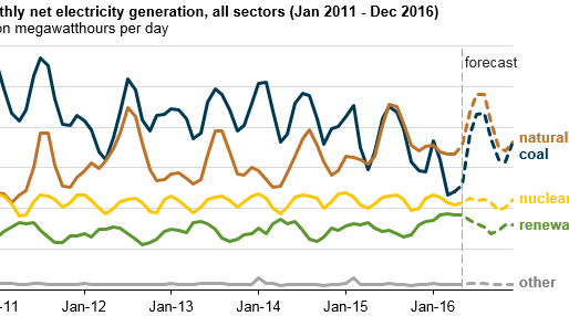 Natural gas-fired electricity generation expected to reach record level in 2016